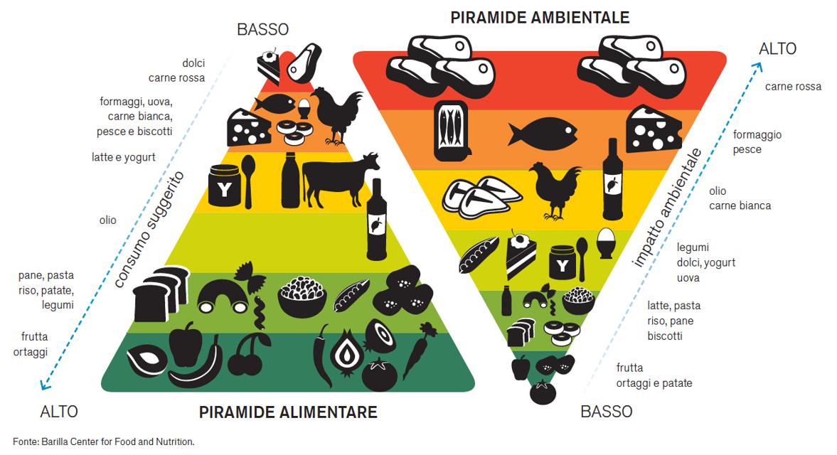 Le piramidi alimentare e ambientale